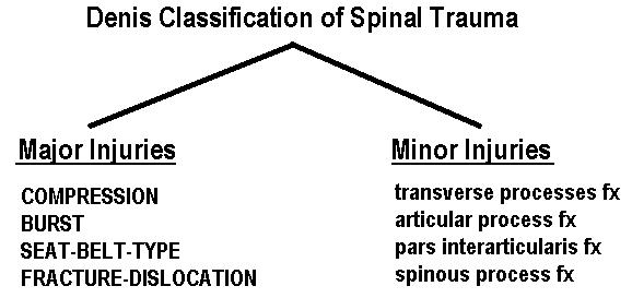 Denis classification of spinal trauma